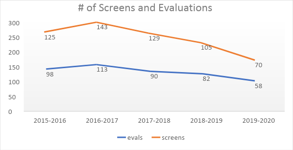 Line graph tracking related services screenings and evaluations from 2015-20, gradually declining in the last four years.
