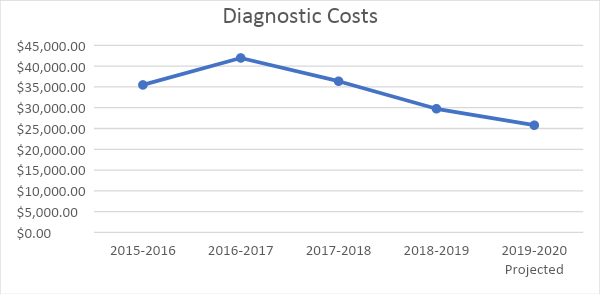 Line graph tracking district's diagnostic costs from 2015-20, declining from $40 million to $25 million over the last four years.