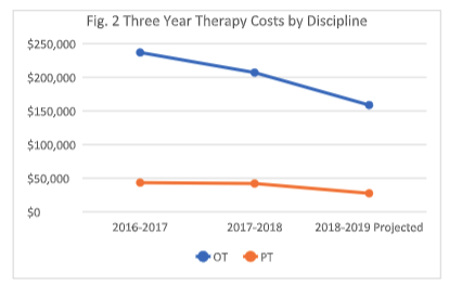 Bar graph depicts annual OT and PT caseload sizes falling from about 275 combined to about 225 combined from 2016-2019.